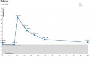 Sidama Espresso Pressure Profile